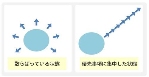 左の図のように、統一感なくバラバラのことをしていると、何にもなりません。 しかし、右の図のように、優先事項に集中すれば成果を出せます。