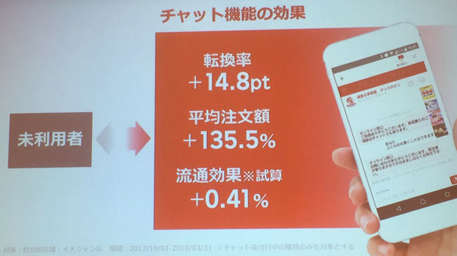 チャット機能の効果(転換率+14.8pt/平均注文額+135.5%)