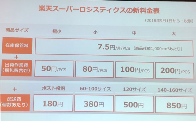 楽天スーパーロジスティクスの新料金表