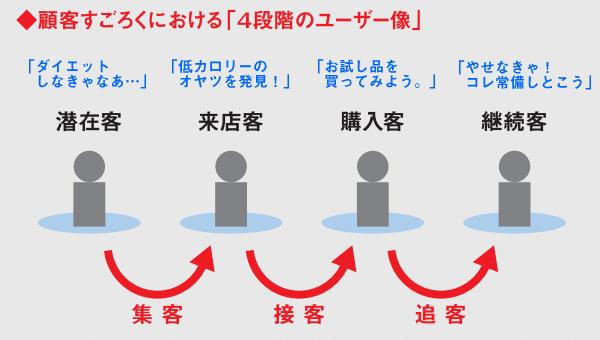 顧客すごろく理論における「4段階のユーザ像」(コマースデザイン)