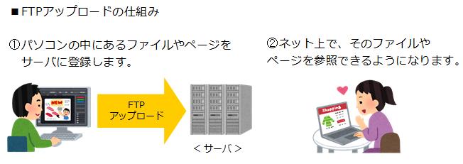 FTPアップロードの仕組み