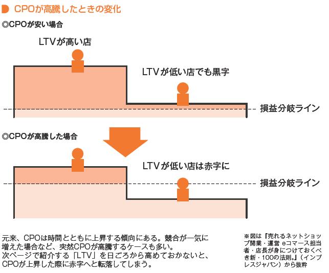 CPOが安い場合、LTVが低いお店でも黒字になるが、CPOが高騰した場合、LTVが低いお店は赤字になる