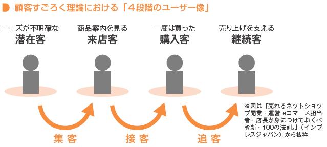 顧客すごろく理論(コマースデザイン)