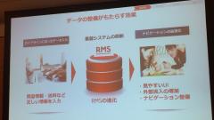 楽天RMS-データの整備がもたらす効果