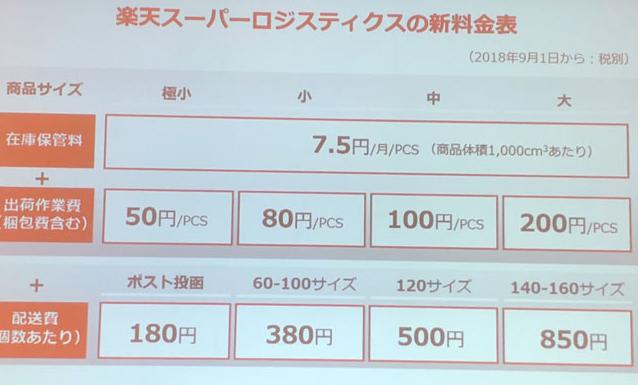 在庫保管量は、商品サイズ一律で7.5円/月/PCSなど