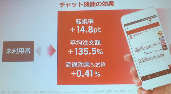 チャット機能の効果は、転換率+14.8pt、平均注文額+135.5%などの成果が報告されています。