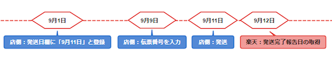 例えば9月11日に店舗が発送した場合、楽天からの「発送完了報告日」の取得は9月12日になる