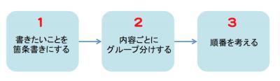 一文が長くならないためには、3ステップに気をつけて書いていく