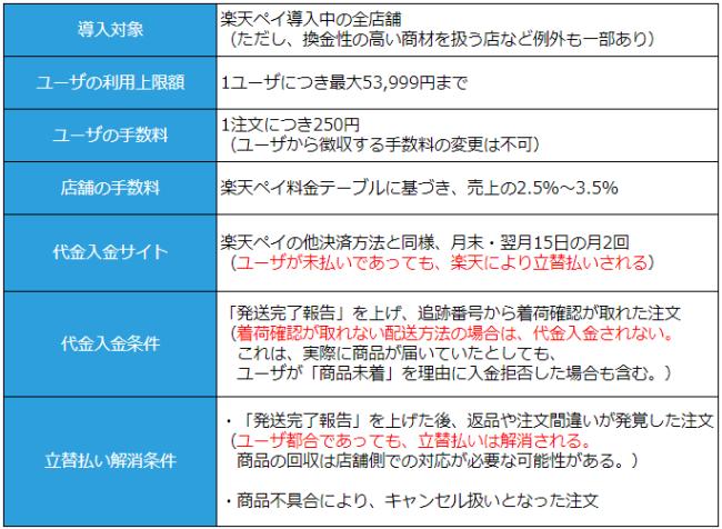 楽天ペイの後払い決済の仕様は、たとえばユーザーの利用上限額は、「1ユーザーにつき最大53,999円まで」など。