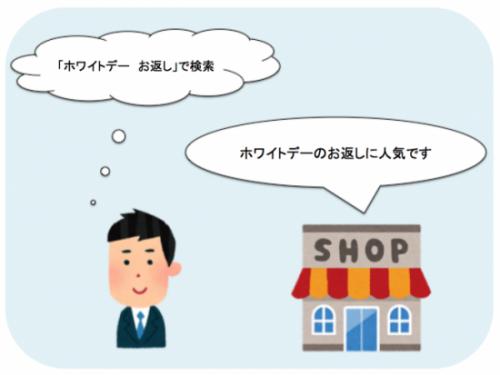 たとえば「ホワイトデー お返し」で検索した場合、店舗情報に「ホワイトデーに人気です」と書かれていたら気づいてもらいやすい
