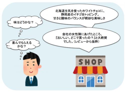 他商品との違い、たとえば「北海道生乳のホワイトチョコに○○産のイチゴをトッピング・・」など、お客さんの知りたい情報を前もって書いておくとお客さんの疑問を解決しやすい