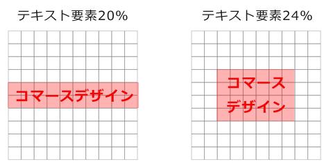 左例の文字は、横一列の配置でテキスト要素が20%。右例の文字は、二段配置でテキスト占有率が20%をオーバーしている。