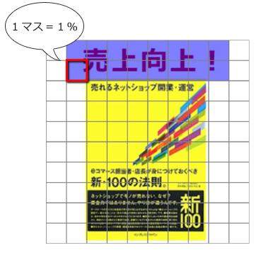 「1マス=1%」なので、この画像の「売上向上!」のテキストは16マス使っており「占有率16%」となる。