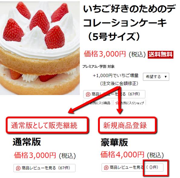 たとえばケーキの通常版と豪華版を1カゴでやっていたのを2つに分けると、新たに新規登録した「豪華版」はレビューが0件になる