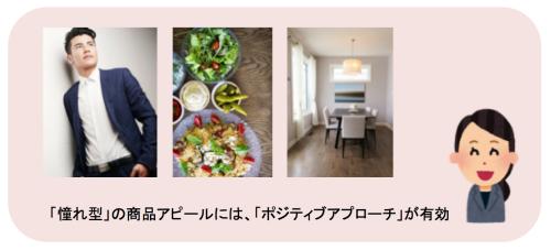デキるビジネスマン、オシャレで美味しそうな食卓、きれいな部屋のイメージなど、「憧れ型」の商品アピールは「ポジティブアプローチ」が有効