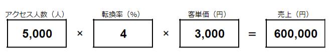 売上の公式に、データを書き写します。たとえば、「アクセス人数:5000(人)」×「転換率:4(%)」×「客単価:3000(円)」=「売上:600000(円)」など。