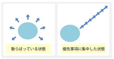 「散らばっている状態」と「優先事項に集中した状態」の比較
