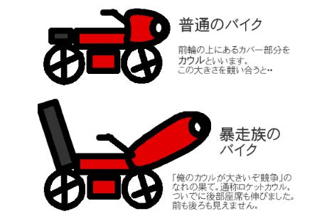 バイクの比較図です