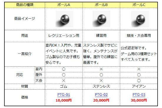 商品の種類、イメージ図、用途などがとめられた比較表です