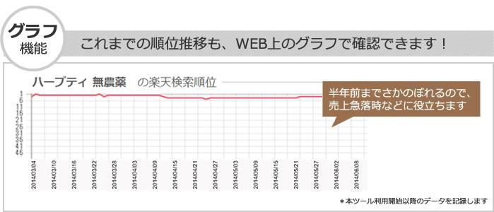 楽天の検索順位グラフ